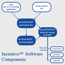 Incentive Software